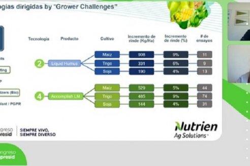 Nutrien aseguró que se podrían obtener USD 70 más por hectárea usando solo una de sus soluciones tecnológicas