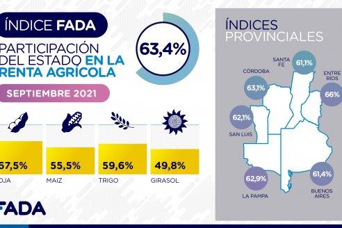 Según FADA, el Estado toma el 66% de la renta agrícola entrerriana